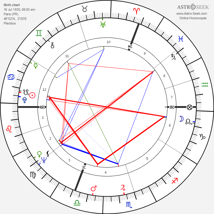 Bernard Dumon - Astrology Natal Birth Chart