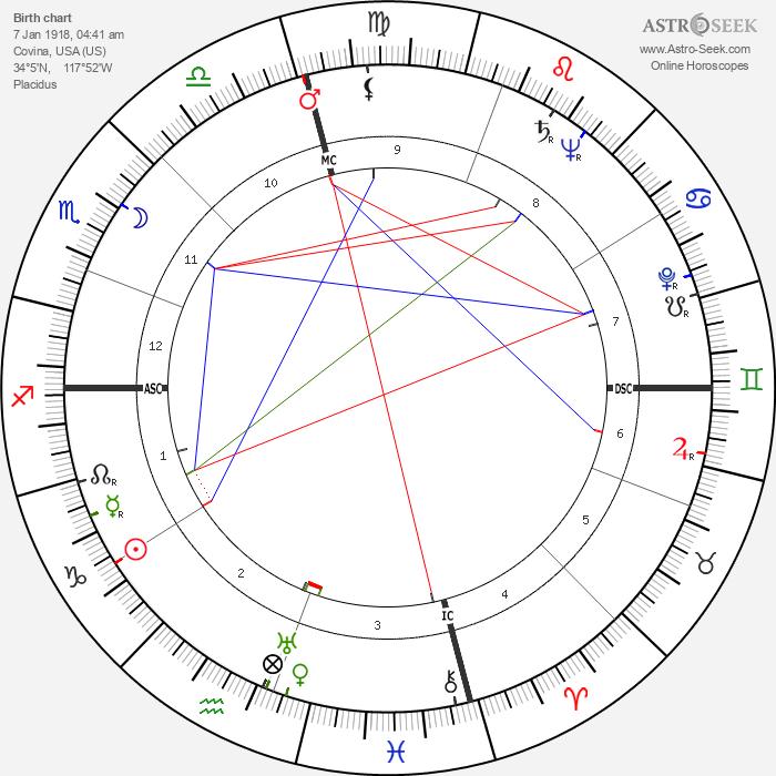 Bernard Finch - Astrology Natal Birth Chart