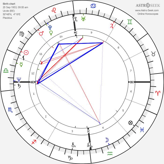Bernard Fincoeur - Astrology Natal Birth Chart