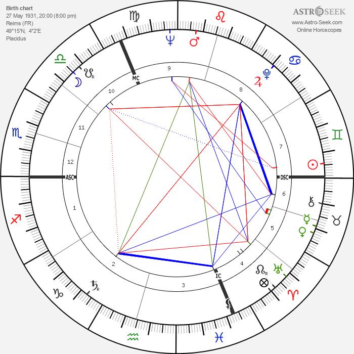 Bernard Fresson - Astrology Natal Birth Chart