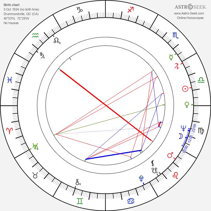 Bernard Gosselin - Astrology Natal Birth Chart