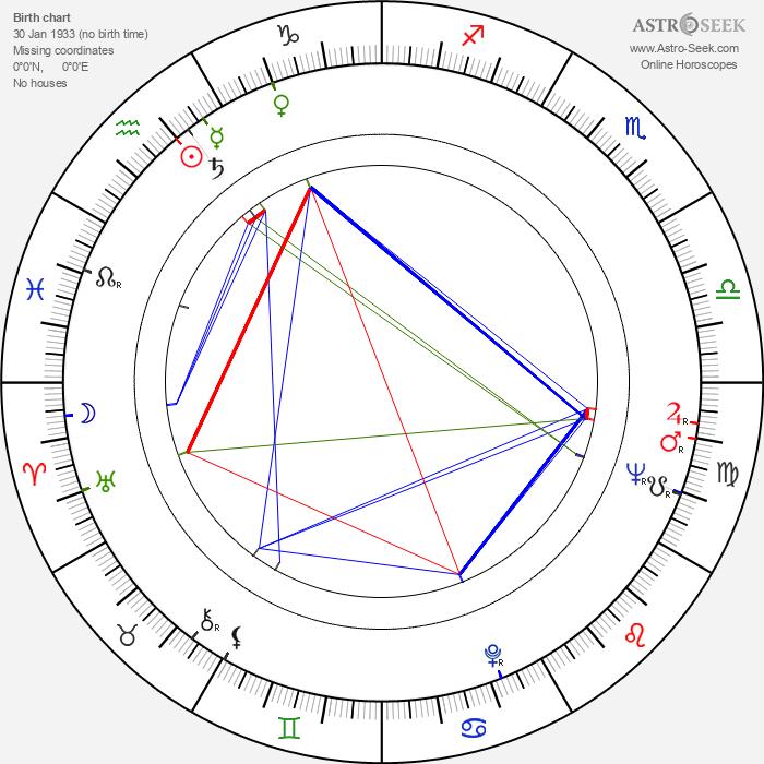 Bernard Guillou - Astrology Natal Birth Chart