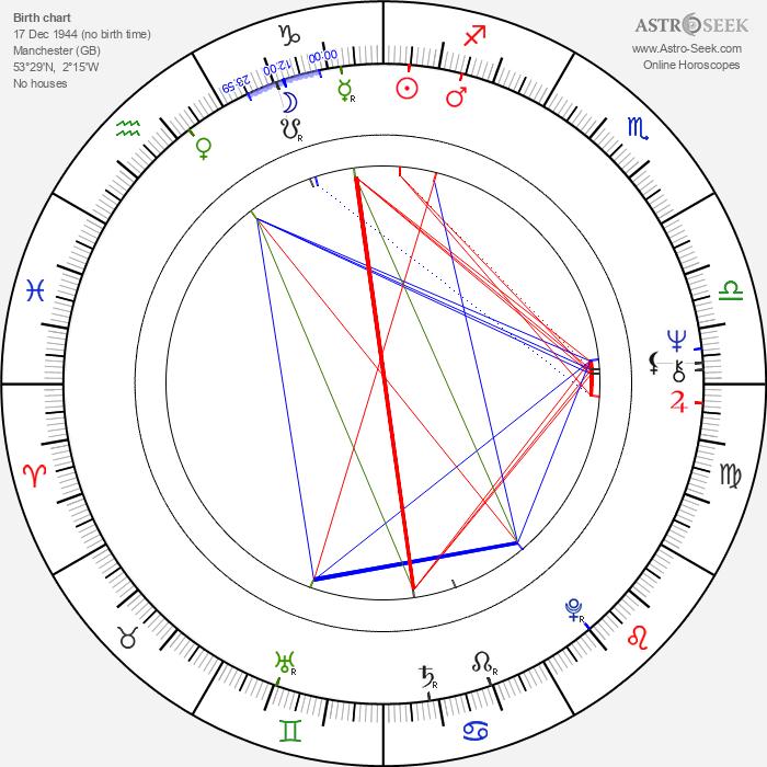 Bernard Hill - Astrology Natal Birth Chart