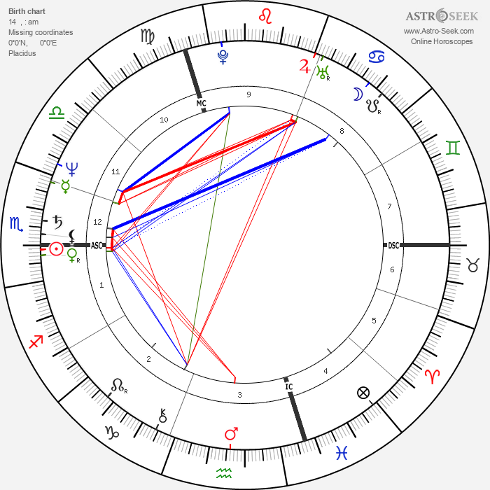Bernard Hinault - Astrology Natal Birth Chart