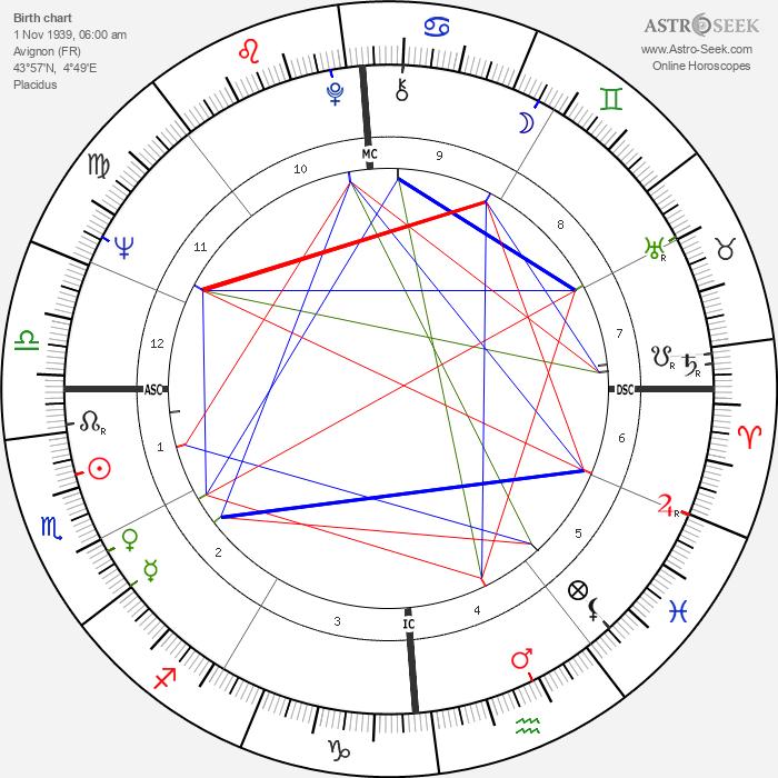 Bernard Kouchner - Astrology Natal Birth Chart