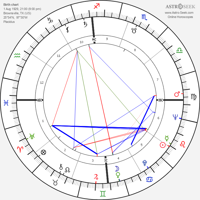 Bernard L. Kowalski - Astrology Natal Birth Chart