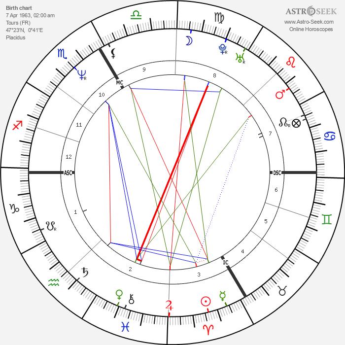 Bernard Lama - Astrology Natal Birth Chart
