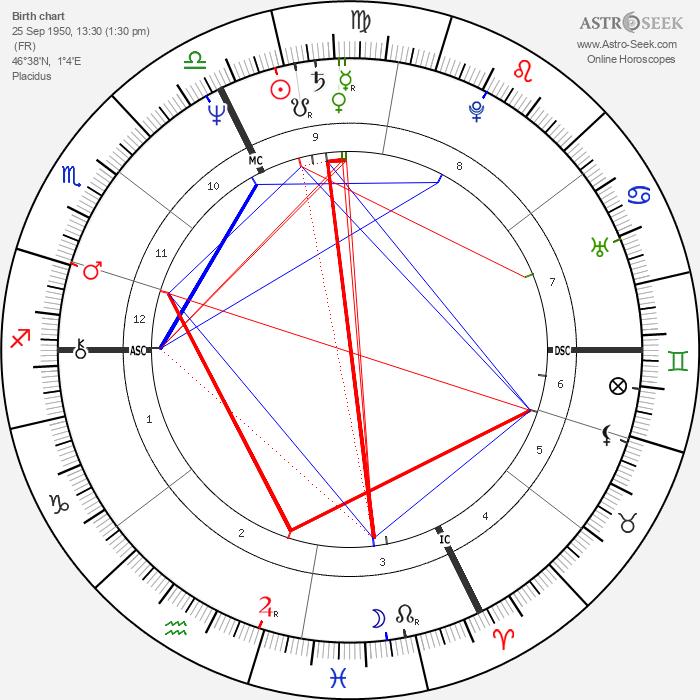 Bernard Le Coq - Astrology Natal Birth Chart