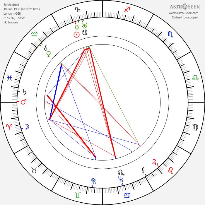 Bernard Lee - Astrology Natal Birth Chart