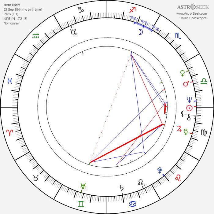 Bernard Lehideux - Astrology Natal Birth Chart