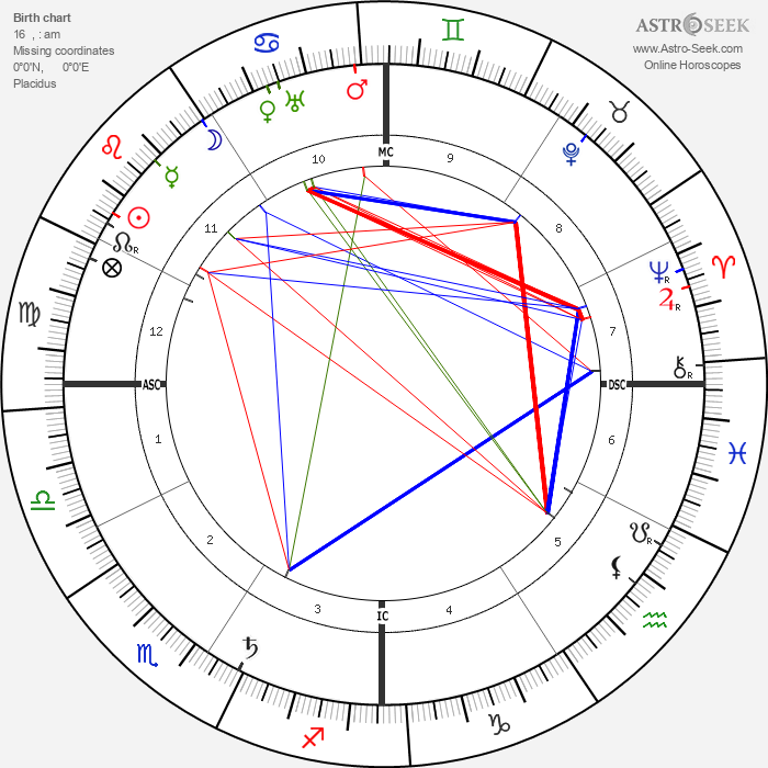 Bernard MacFadden - Astrology Natal Birth Chart