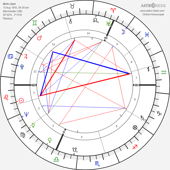Bernard Manning - Astrology Natal Birth Chart