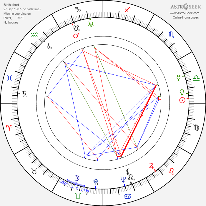 Bernard Miles - Astrology Natal Birth Chart