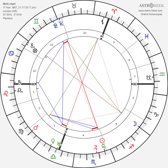 Bernard Montgomery - Astrology Natal Birth Chart