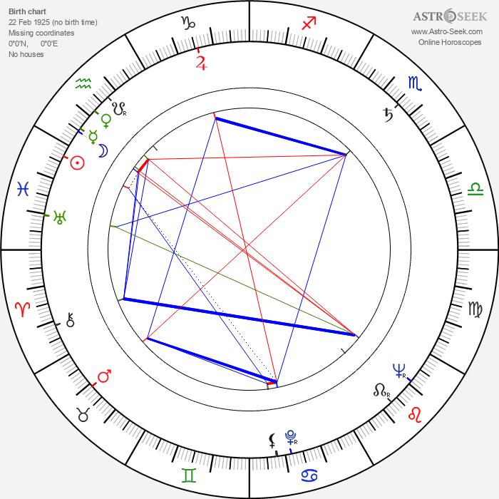 Bernard Musson - Astrology Natal Birth Chart