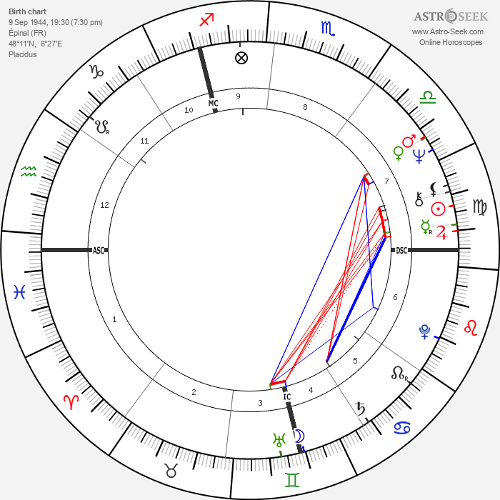 Bernard-Nicholas Aubertin - Astrology Natal Birth Chart