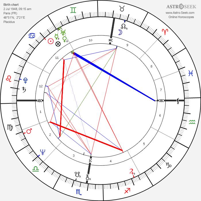Bernard-Pierre Donnadieu - Astrology Natal Birth Chart