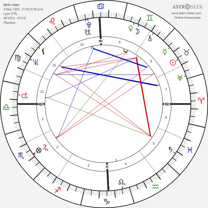 Bernard Pivot - Astrology Natal Birth Chart