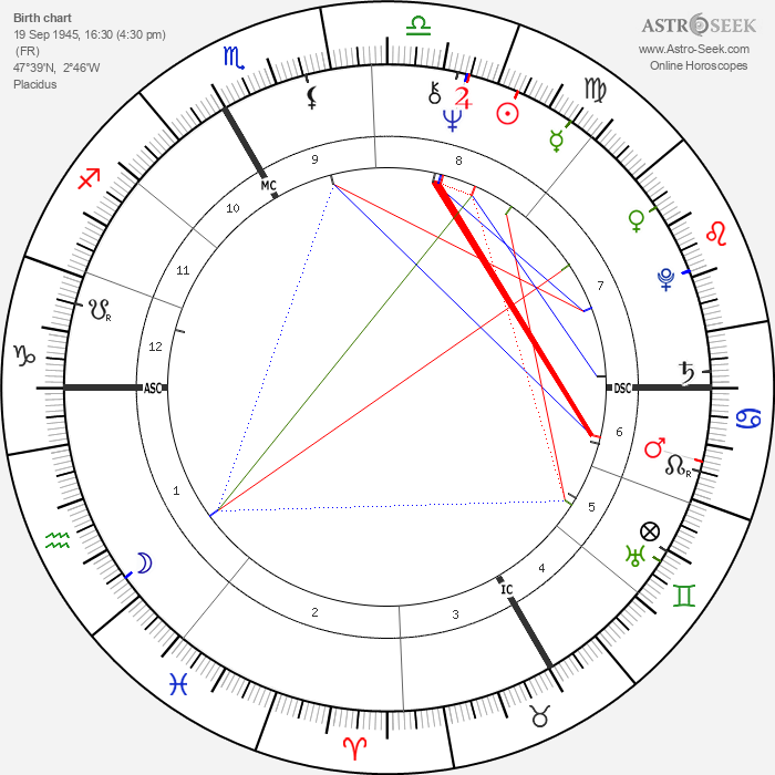 Bernard Poignant - Astrology Natal Birth Chart
