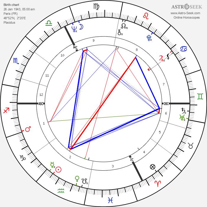 Bernard Roger Tapie - Astrology Natal Birth Chart