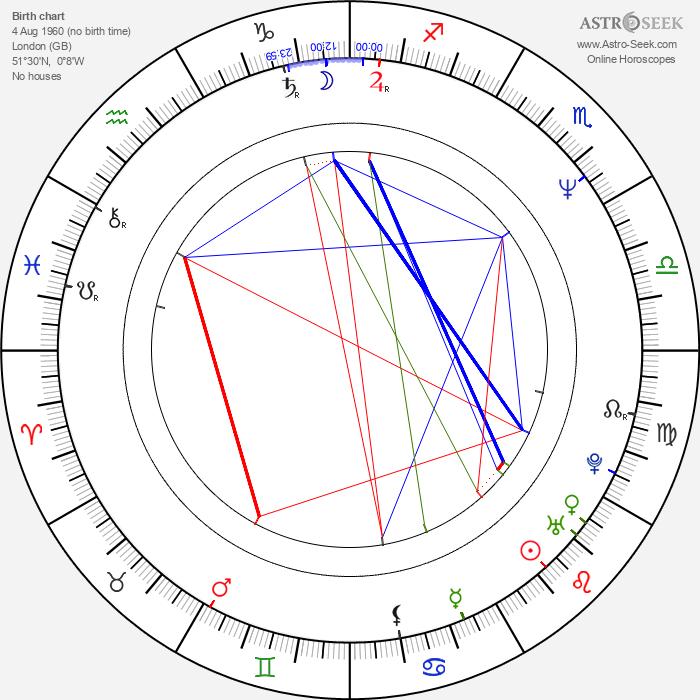 Bernard Rose - Astrology Natal Birth Chart