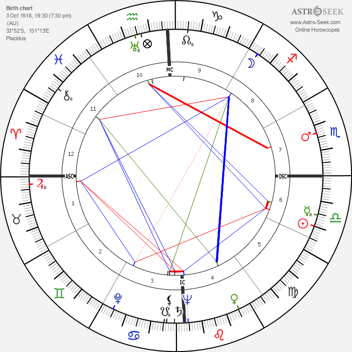 Bernard Smith - Astrology Natal Birth Chart