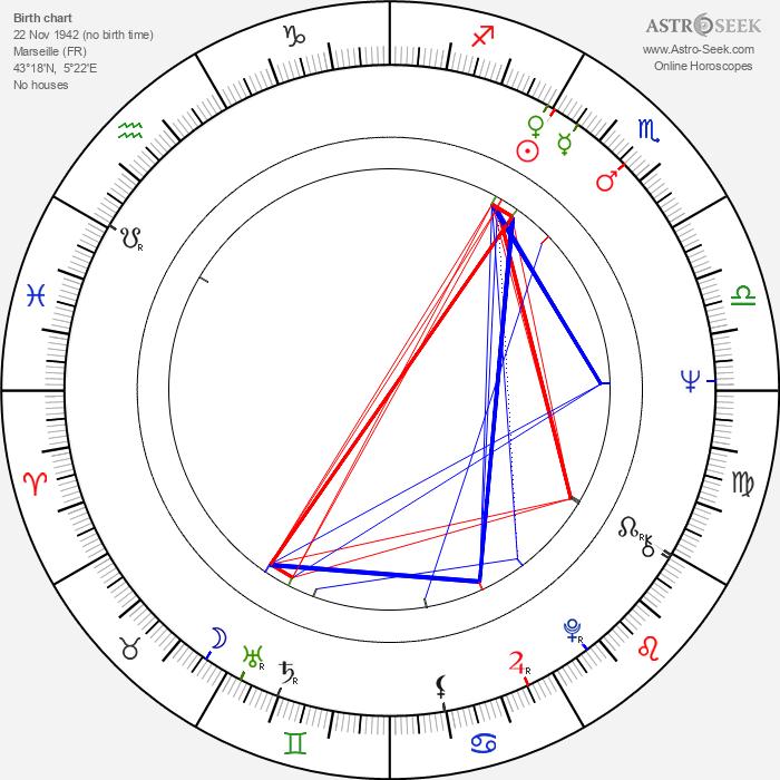 Bernard Stora - Astrology Natal Birth Chart