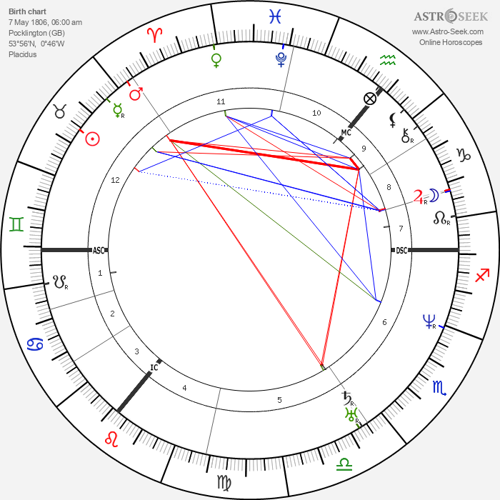 Bernard Ullathorne - Astrology Natal Birth Chart