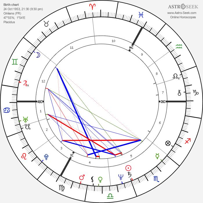 Bernard Vaussion - Astrology Natal Birth Chart