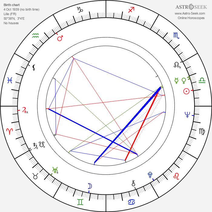 Bernard Verley - Astrology Natal Birth Chart