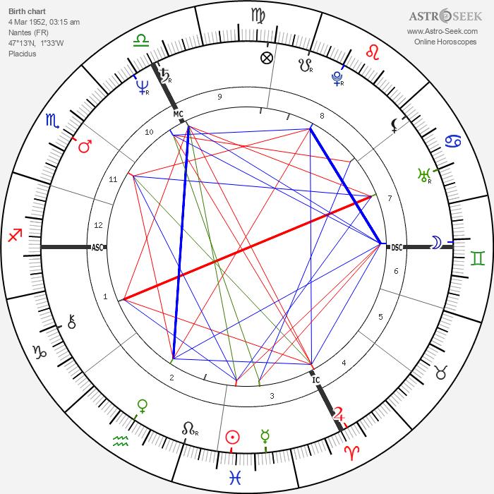 Bernard Weinstein - Astrology Natal Birth Chart