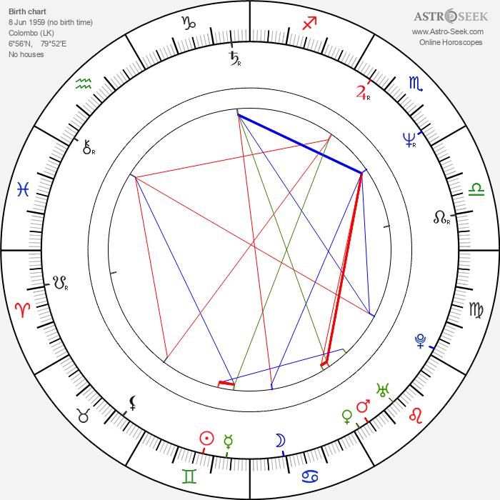 Bernard White - Astrology Natal Birth Chart