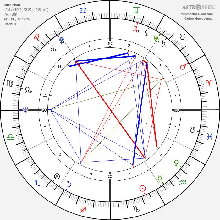 Bernardine Dohrn - Astrology Natal Birth Chart