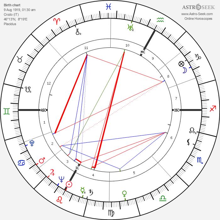 Bernardino del Boca - Astrology Natal Birth Chart