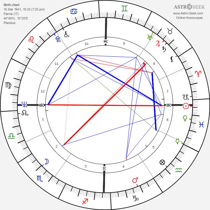 Bernardo Bertolucci - Astrology Natal Birth Chart