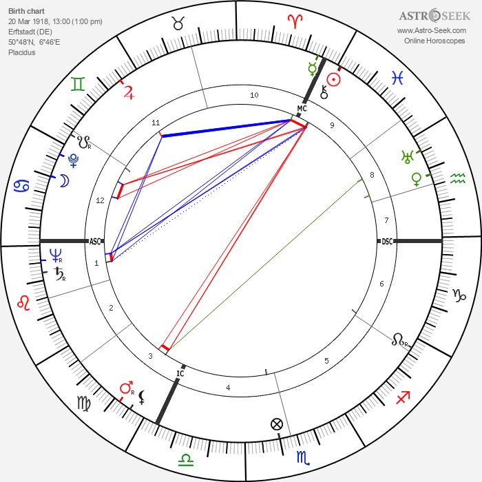 Bernd Alois Zimmermann - Astrology Natal Birth Chart