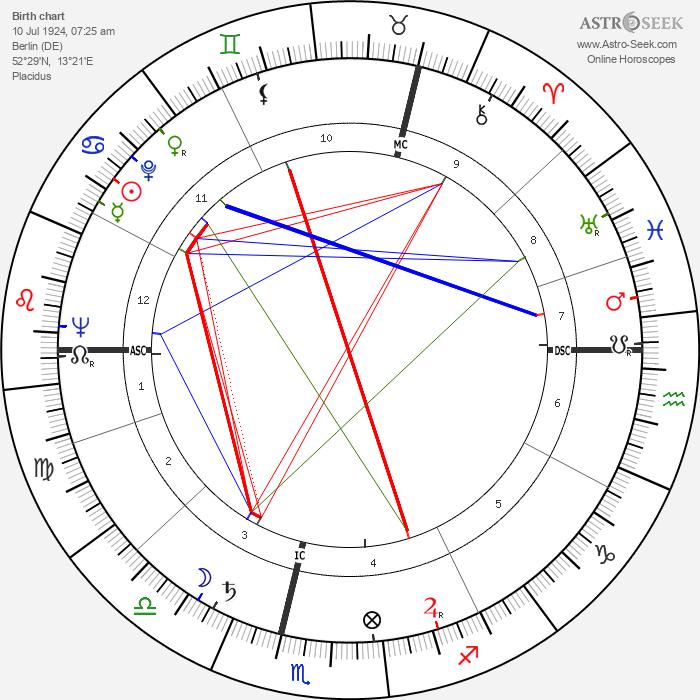 Bernd Arnulf Mertz - Astrology Natal Birth Chart
