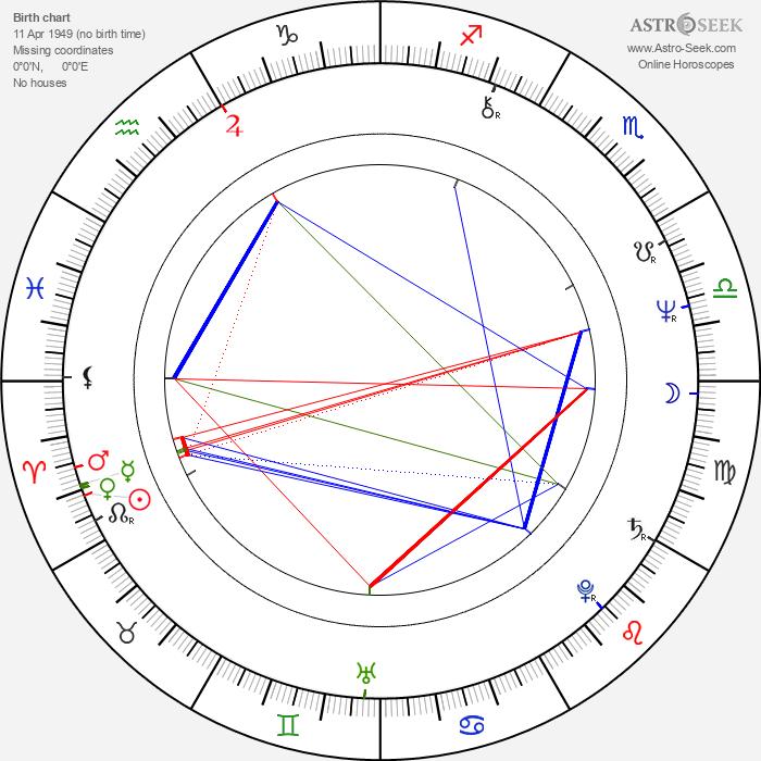 Bernd Eichinger - Astrology Natal Birth Chart