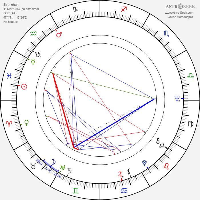 Bernd Fischerauer - Astrology Natal Birth Chart