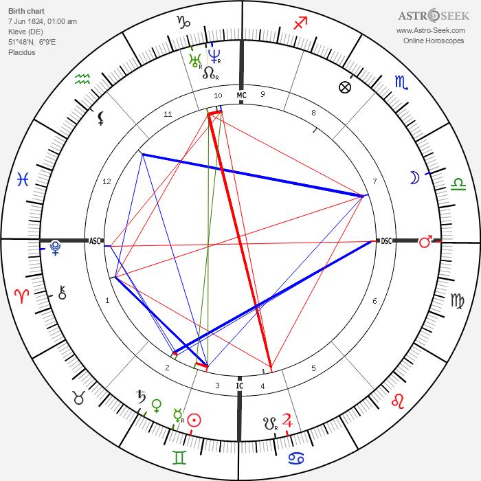 Bernhard von Gudden - Astrology Natal Birth Chart