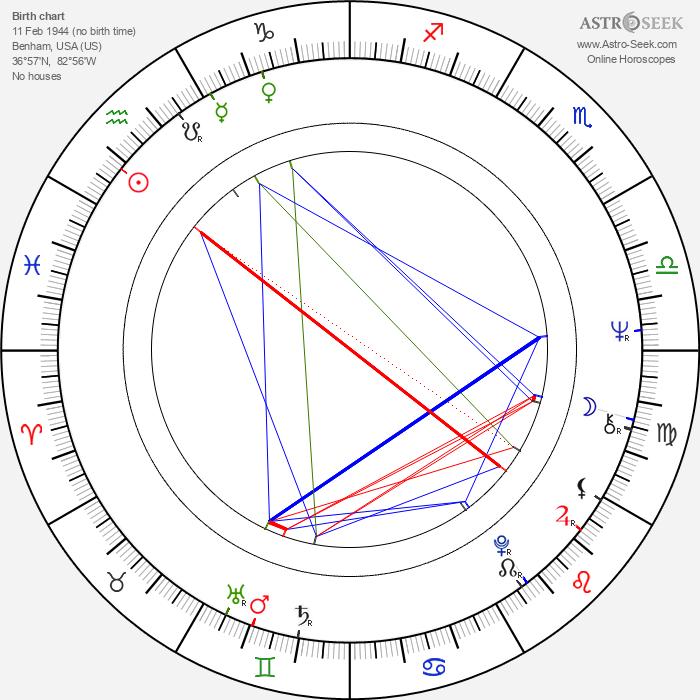 Bernie Bickerstaff - Astrology Natal Birth Chart