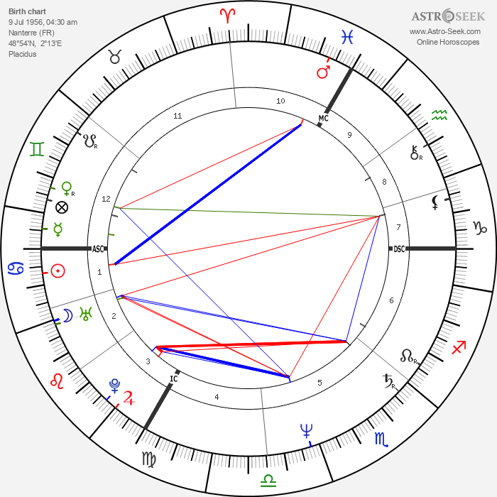 Bernie Bonvoisin - Astrology Natal Birth Chart