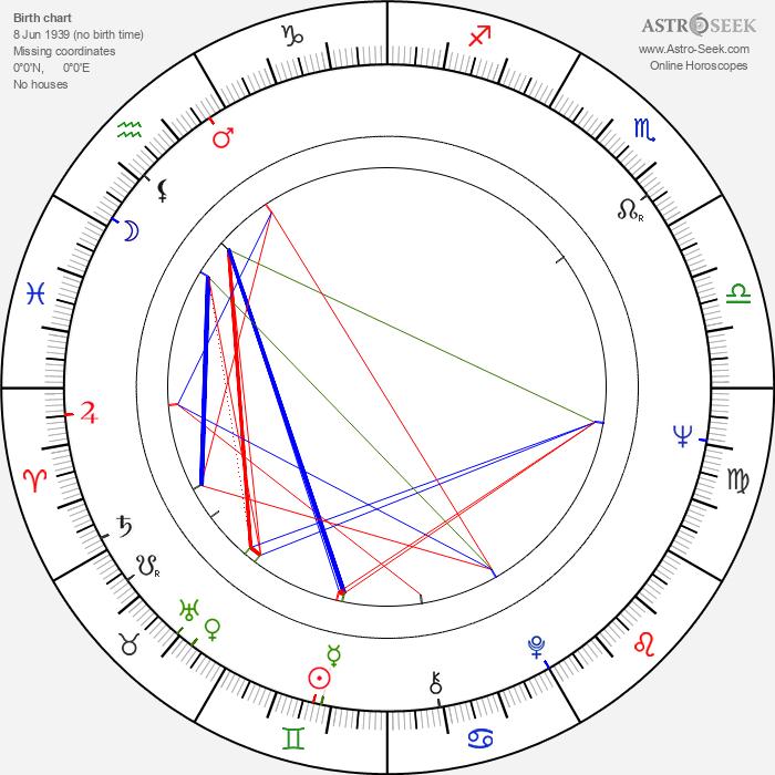 Bernie Casey - Astrology Natal Birth Chart
