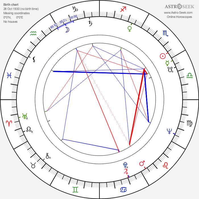 Bernie Ecclestone - Astrology Natal Birth Chart