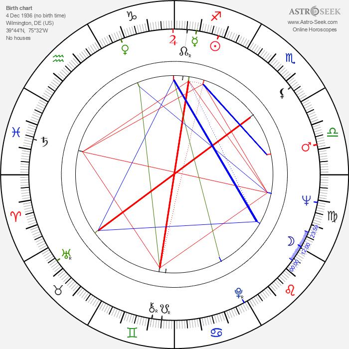 Bernie McInerney - Astrology Natal Birth Chart
