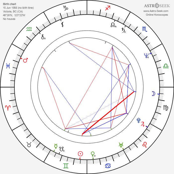 Bernie Shaw - Astrology Natal Birth Chart