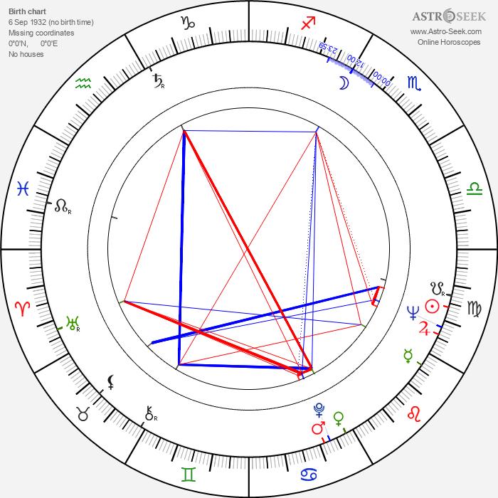 Bernie Winters - Astrology Natal Birth Chart