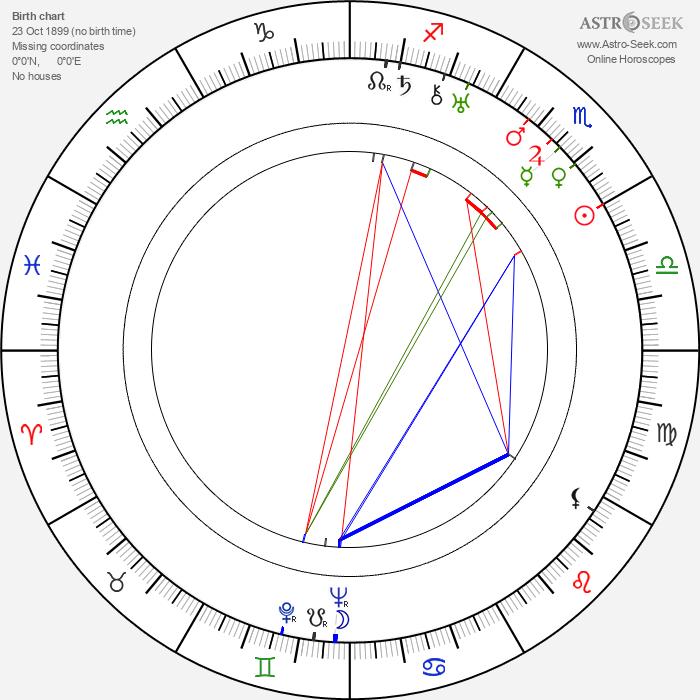 Bernt Balchen - Astrology Natal Birth Chart