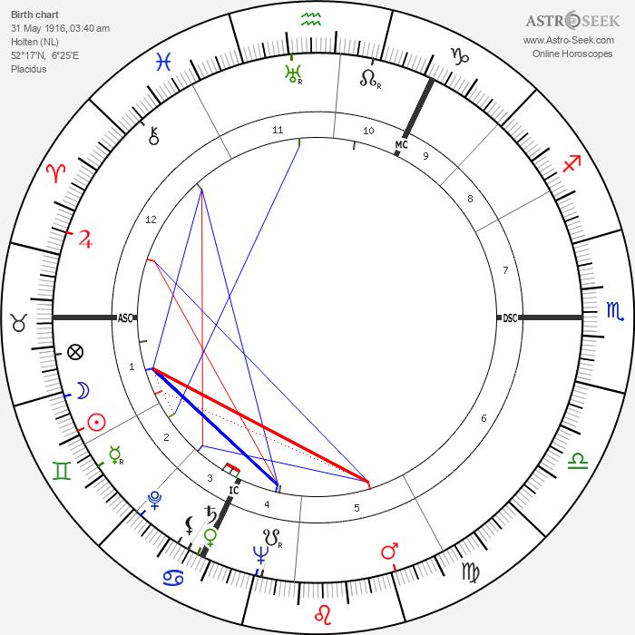 Bert Haanstra - Astrology Natal Birth Chart