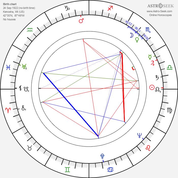 Bert I. Gordon - Astrology Natal Birth Chart
